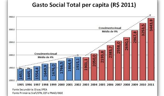 Fonte: Carta Capital